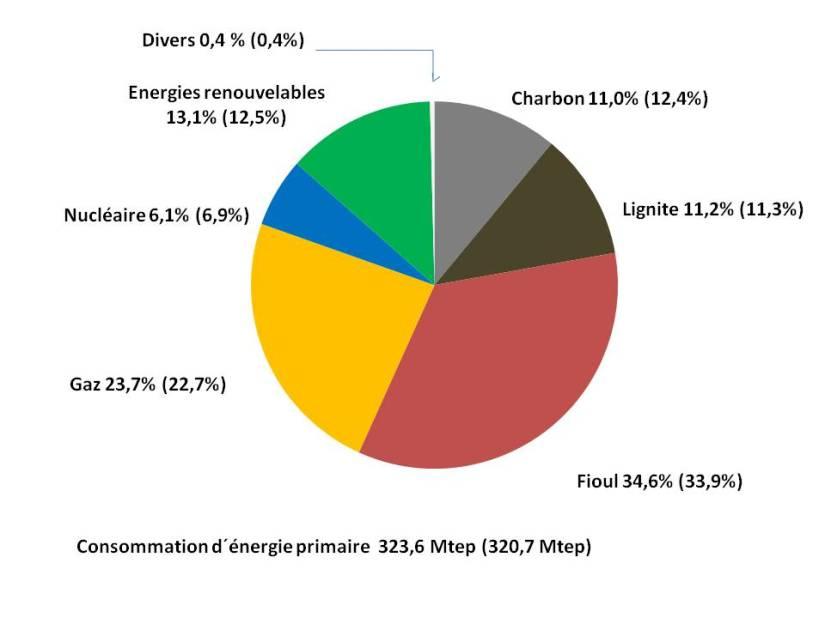 Energie Primaire 2017