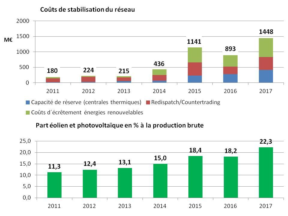 Hausse des coûts de stabilisation du réseau