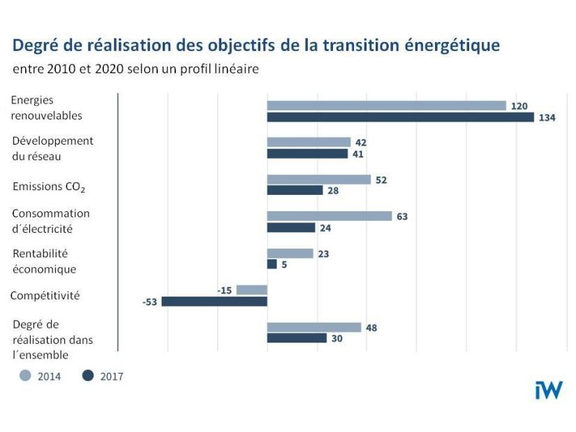 Zielerreichung Energiewende iw 7_2018