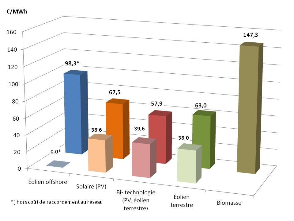 resultats AO 2017_2018 valeur min max