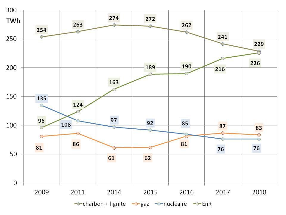 Fig 3 evolution production electricite 2009-2018