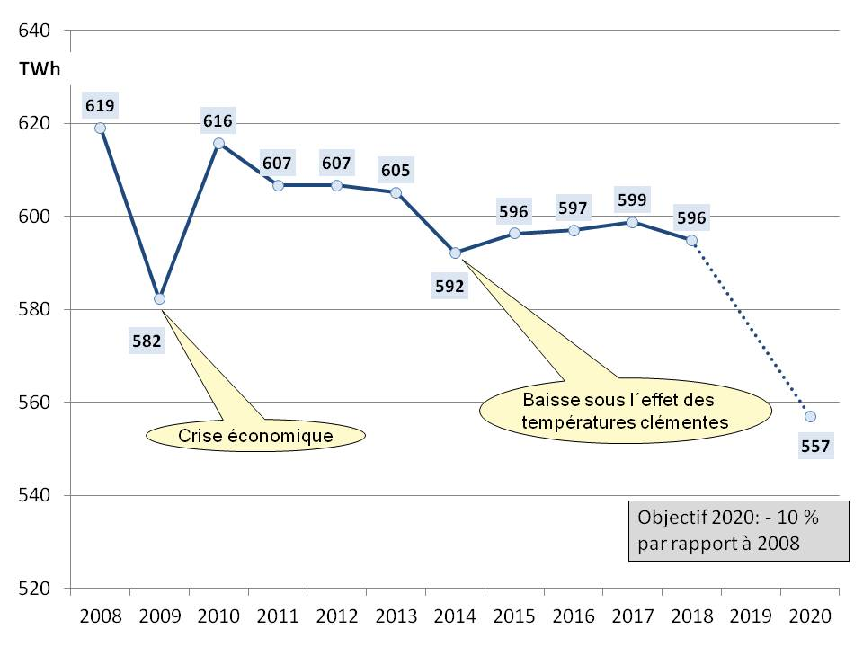 Fig 4 evolution conso electricite 2009-2018