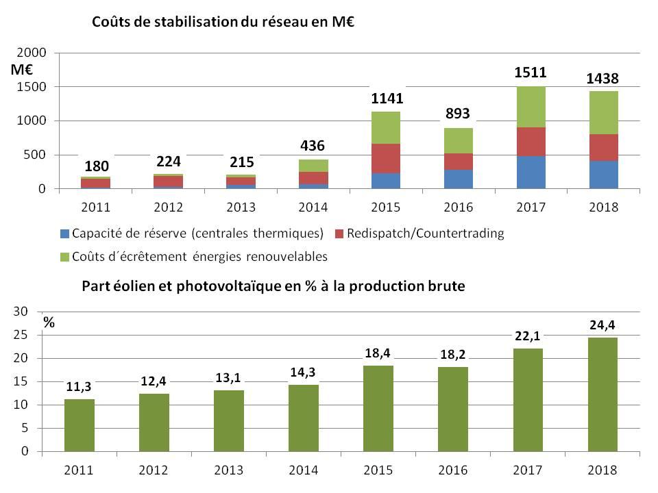 Fig A8_1 Hausse des coûts de stabilisation du réseau 2011_2018