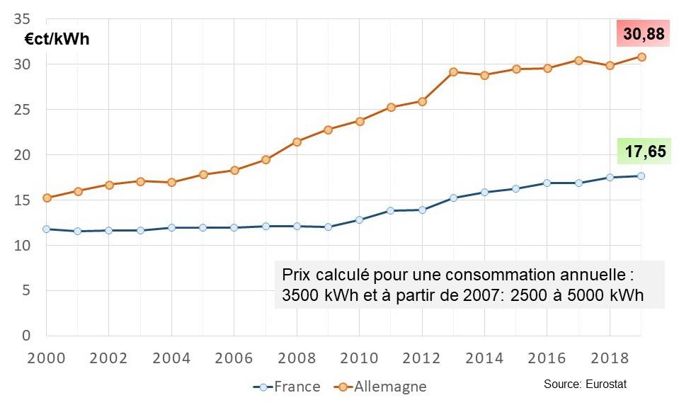 Fig 10_Evolution du prix moyen de l´électricité des ménages 2000_2019
