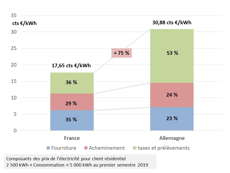 Fig 11_ decomposition prix menage France_Allemagne S1 2019