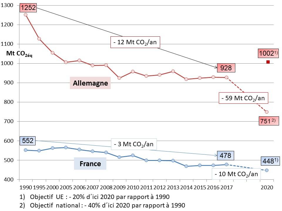 Fig 14 EU 3x20_emissions