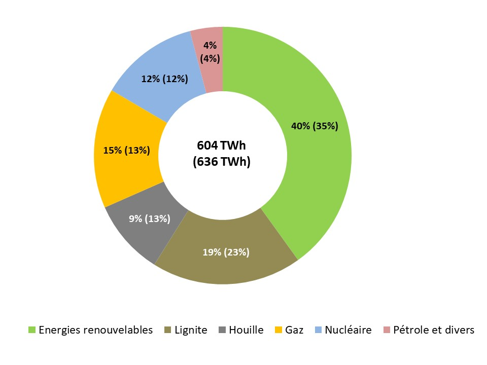 Fig 2_ Production electricite 2019