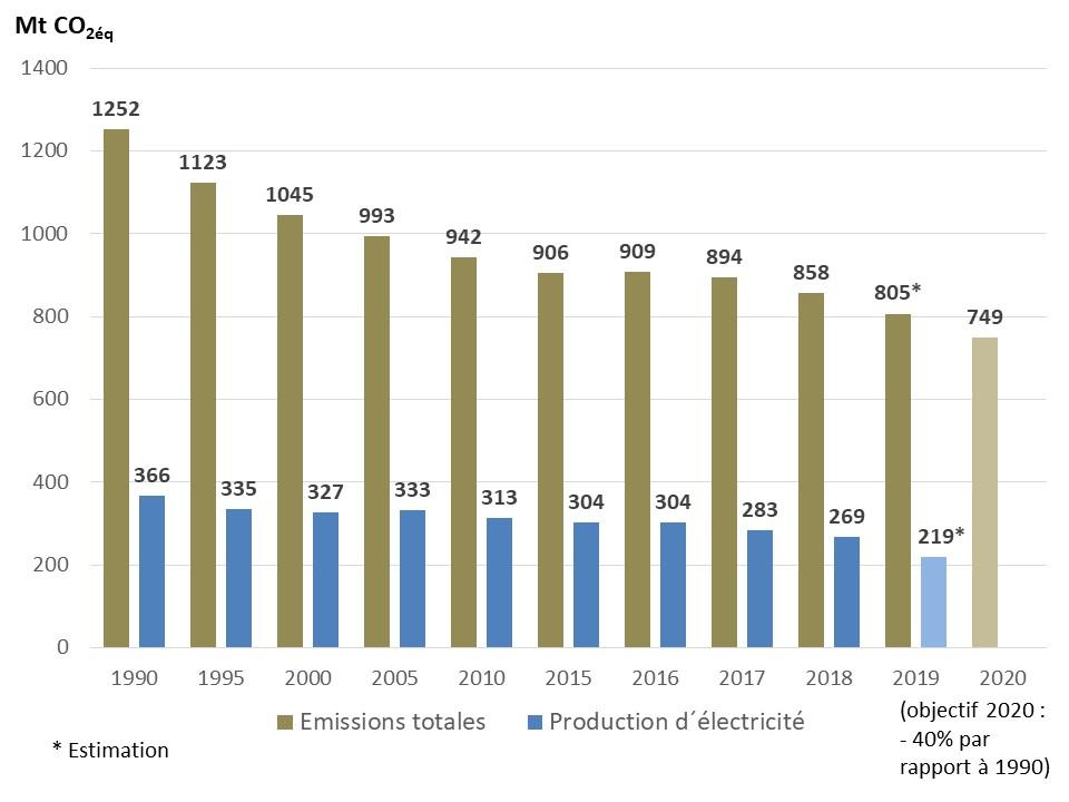 Fig 7_Emissions