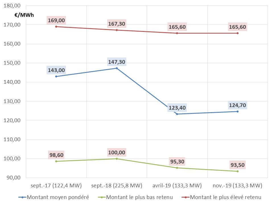 Fig 8 resultats biomasse
