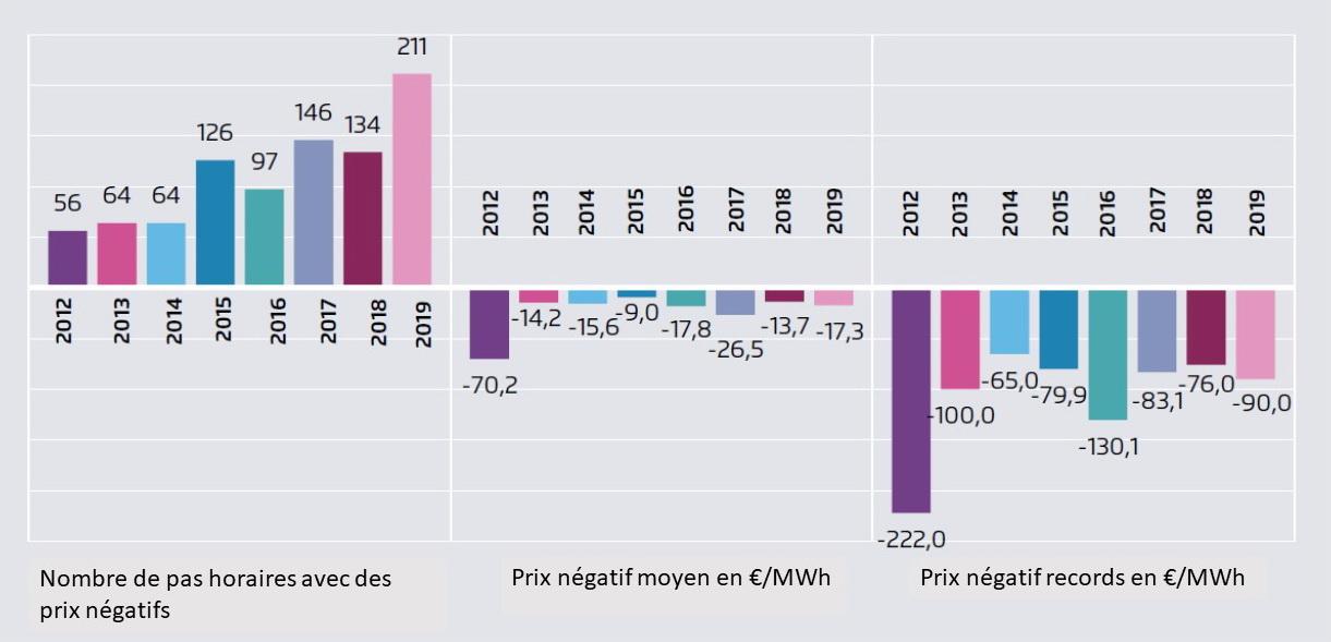 Fig 8_Prix negatifs1