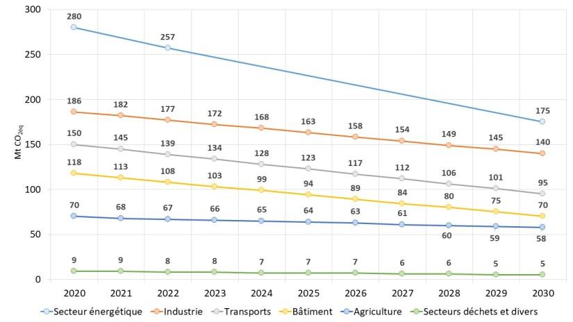 Fig 1 Sektorziele und Jahresemissionensmengen