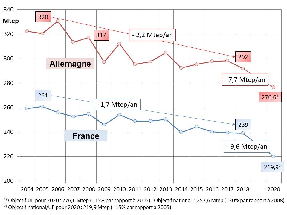 Fig 15 EU 3x20_conso energie primaire