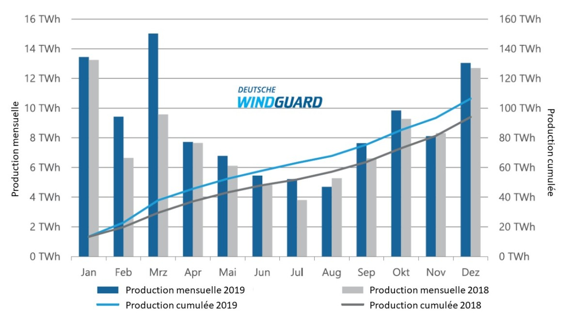 Fig 4 Production Wind Land 2019
