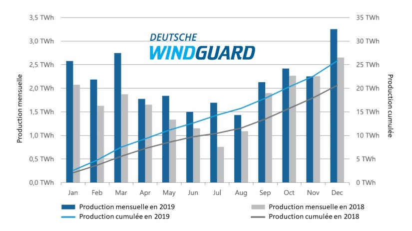 Fig 7 Production offshore 2019