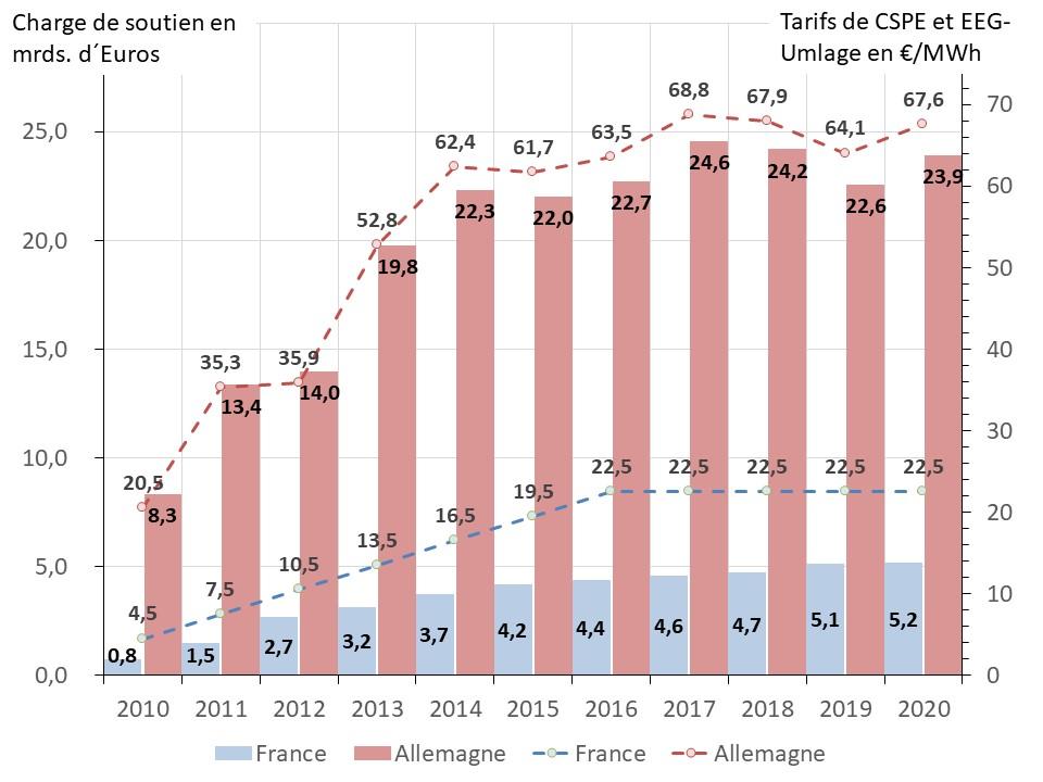 Fig 11a charges de soutien et tarifs