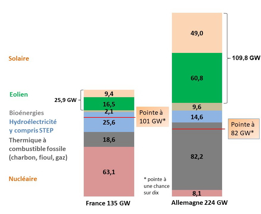 Fig 4_Puissance installee 2019