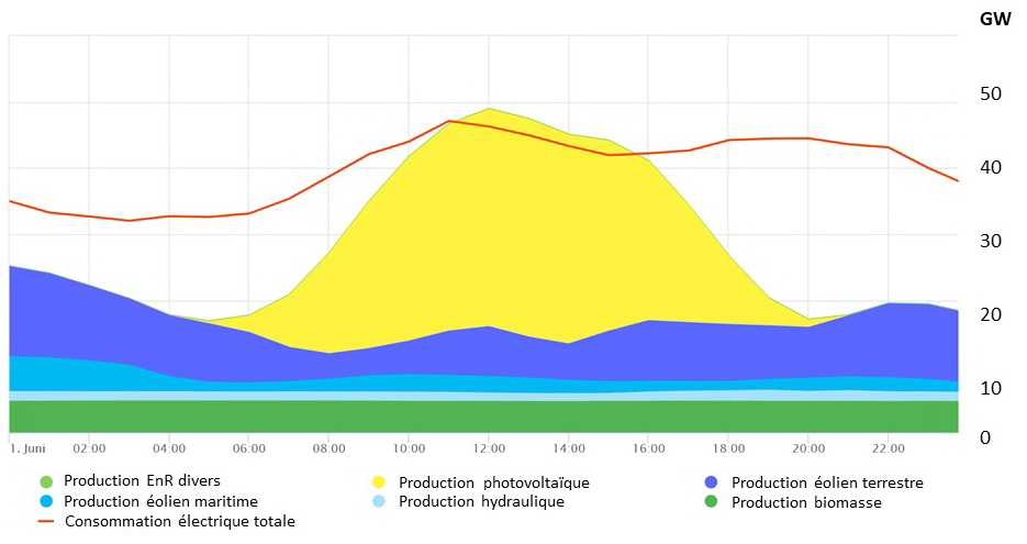 fig-2-production-enr-01-06-2020_1-1