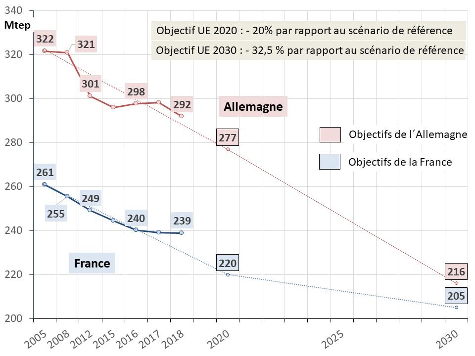 Fig 15 EU 2020_2030_conso energie primaire