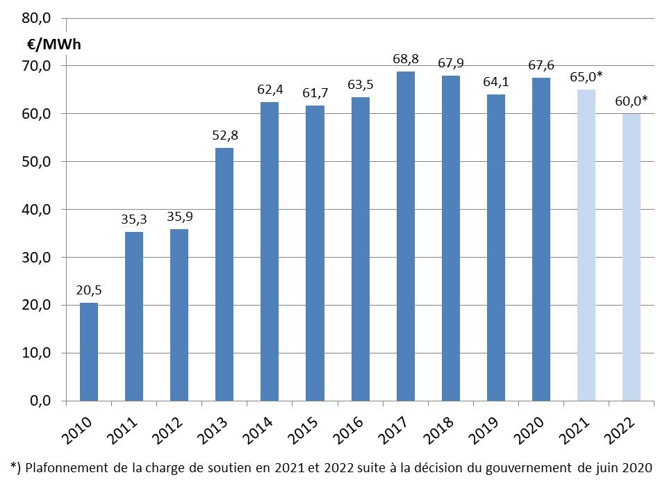 Fig 2 EEG 2010_2022