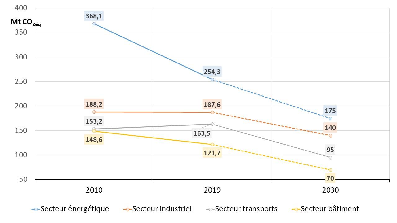 Fig 2_Emissions par secteur 2010_2030
