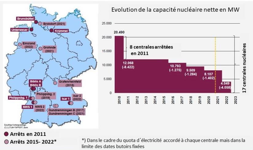 Fig 4 La sortie du nucléaire d'ici 2022