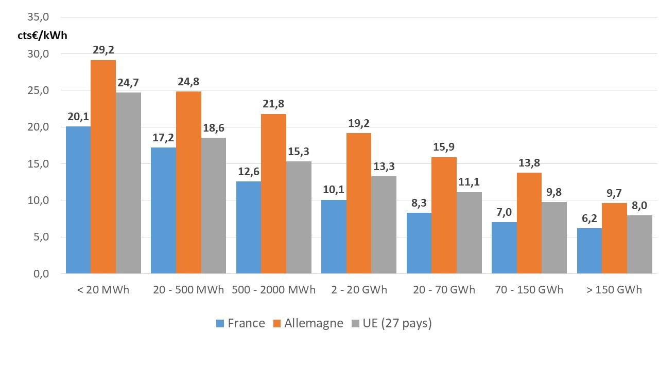Fig 8 prix PME France_Allemagne_UE_S1_2020