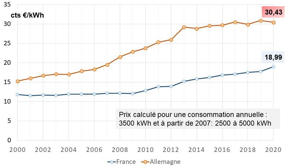 Fig 9_Evolution du prix moyen de l´électricité des ménages F_D 2000_2020_1