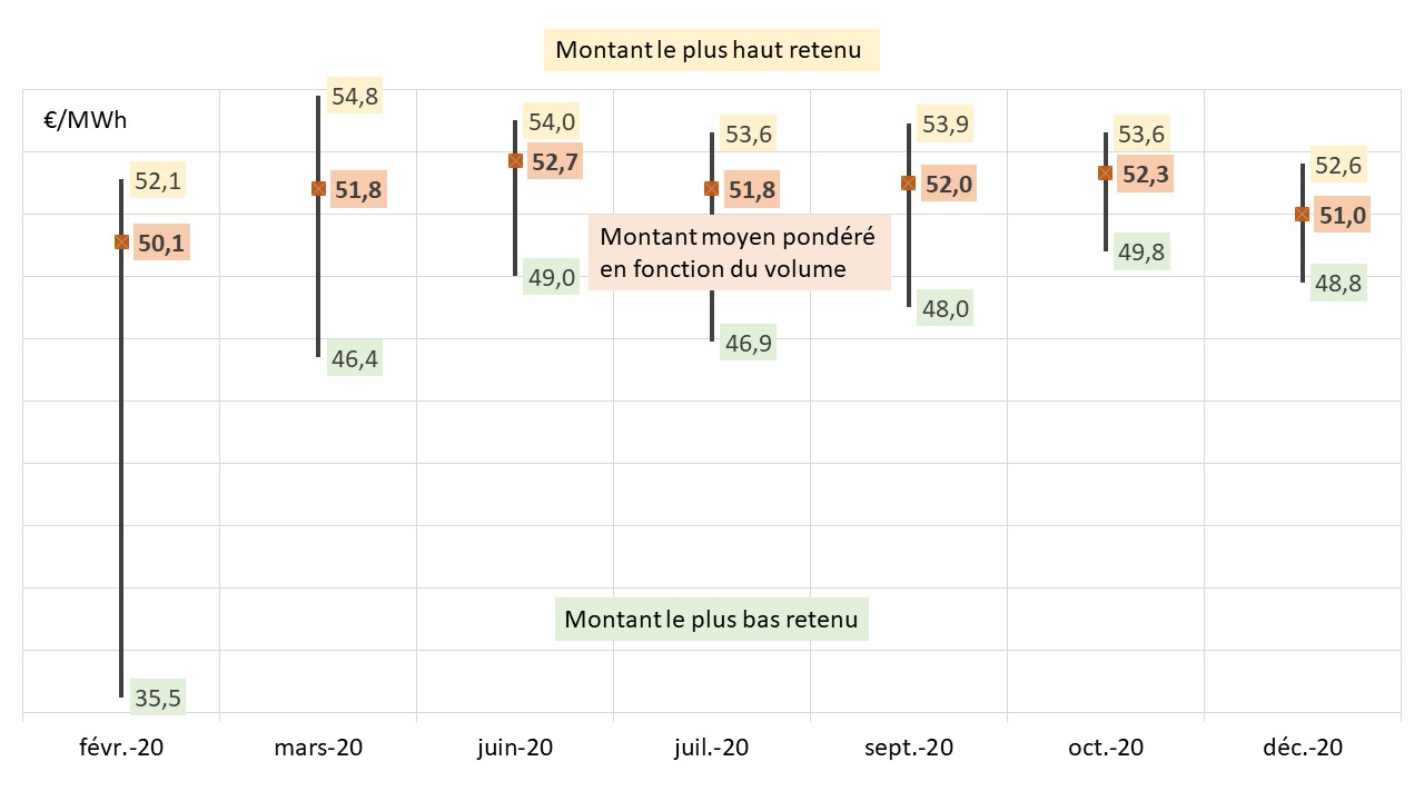 Fig 2 PV montants