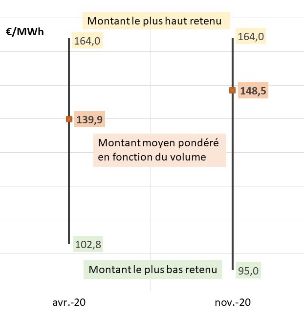Fig 6 biomasse montants_1