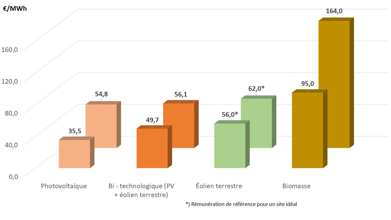 Fig 7 Ergebnis AO 2020