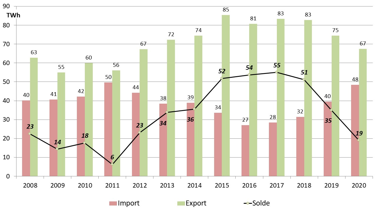Fig 10 export import