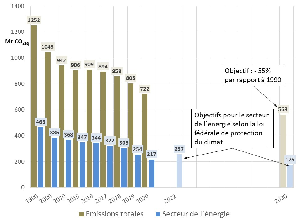 Fig 11 emission 2020