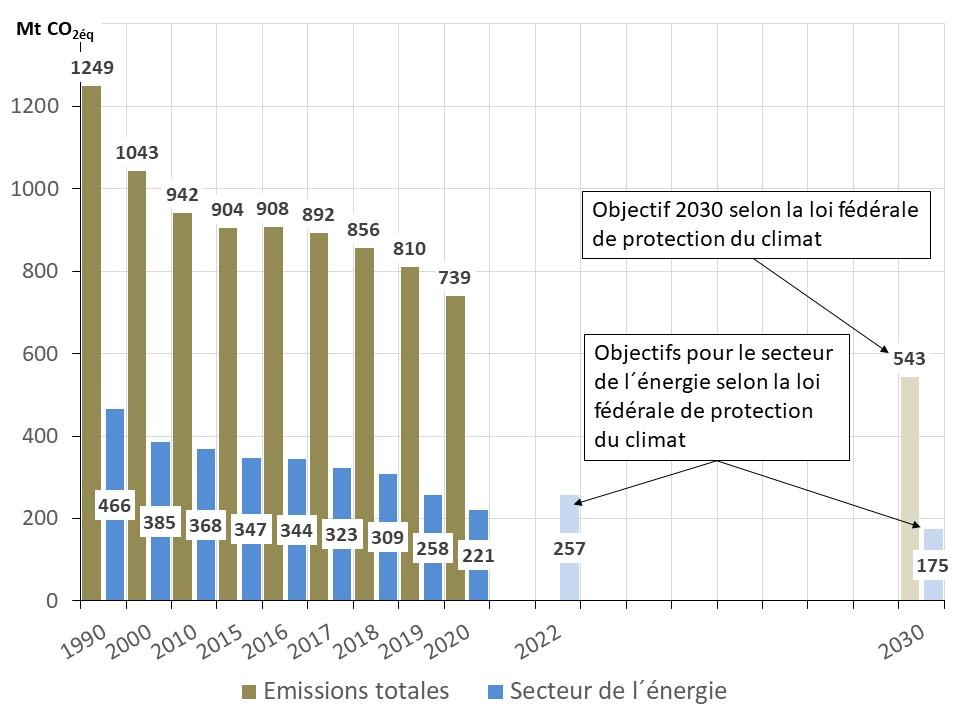 Fig 12 emission 2020