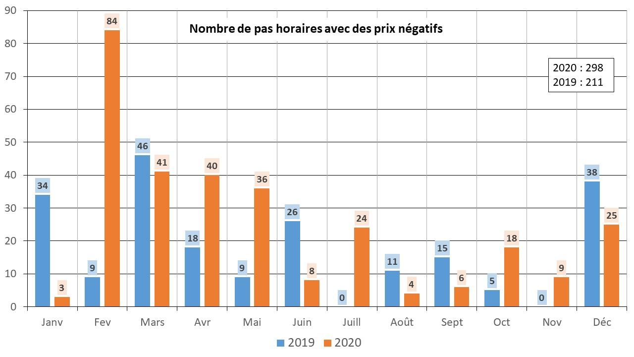Fig 13 Prix negatifs 2020