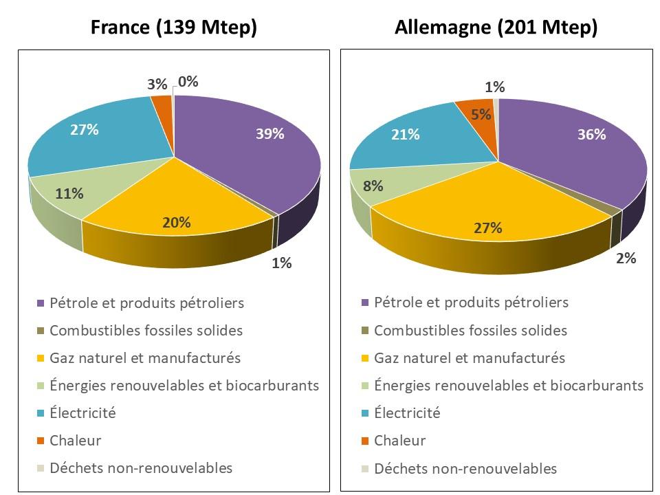 Fig 1_Conso finale energie produits_2019