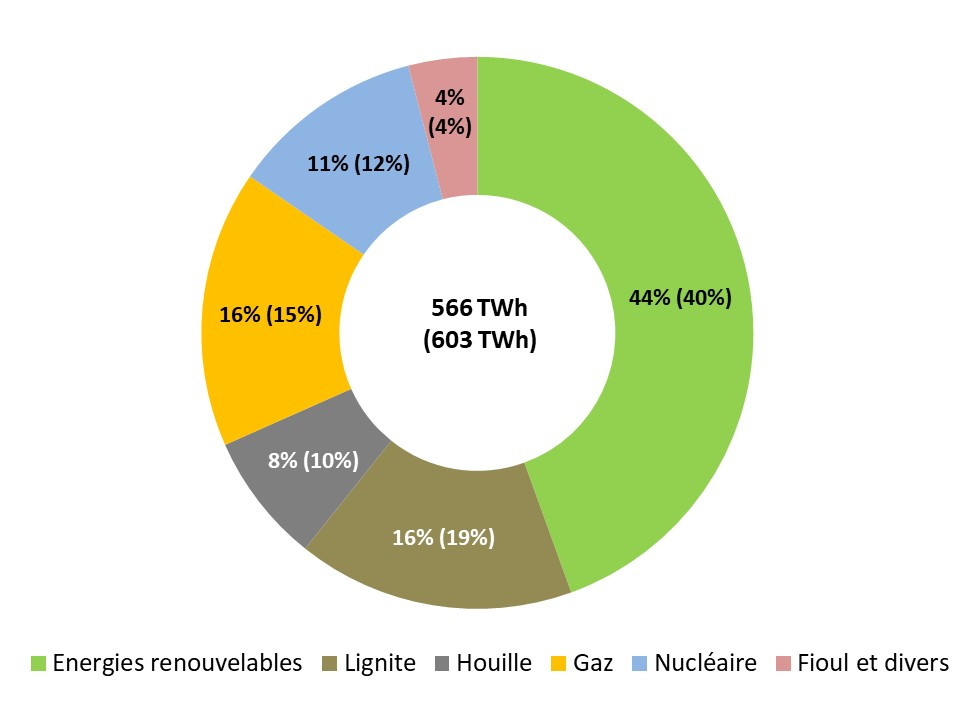 Fig 2 Production brute d´électricité en 2020