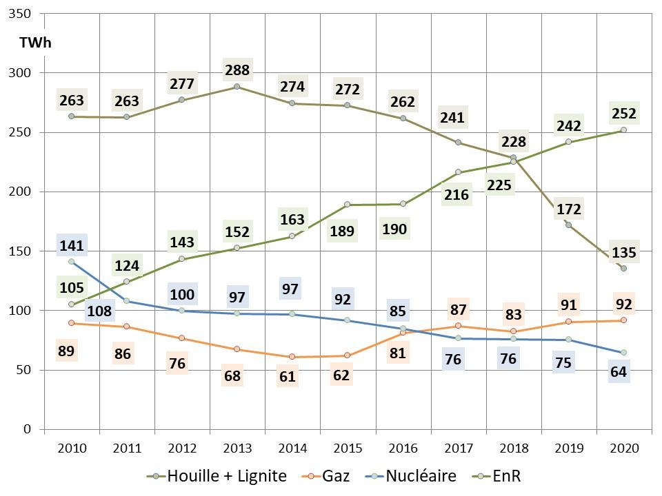 Fig 3 Evolution de la production brute des différentes filières depuis 2010