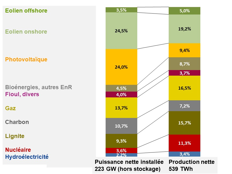 Fig 5 puisance et production en pourcentage