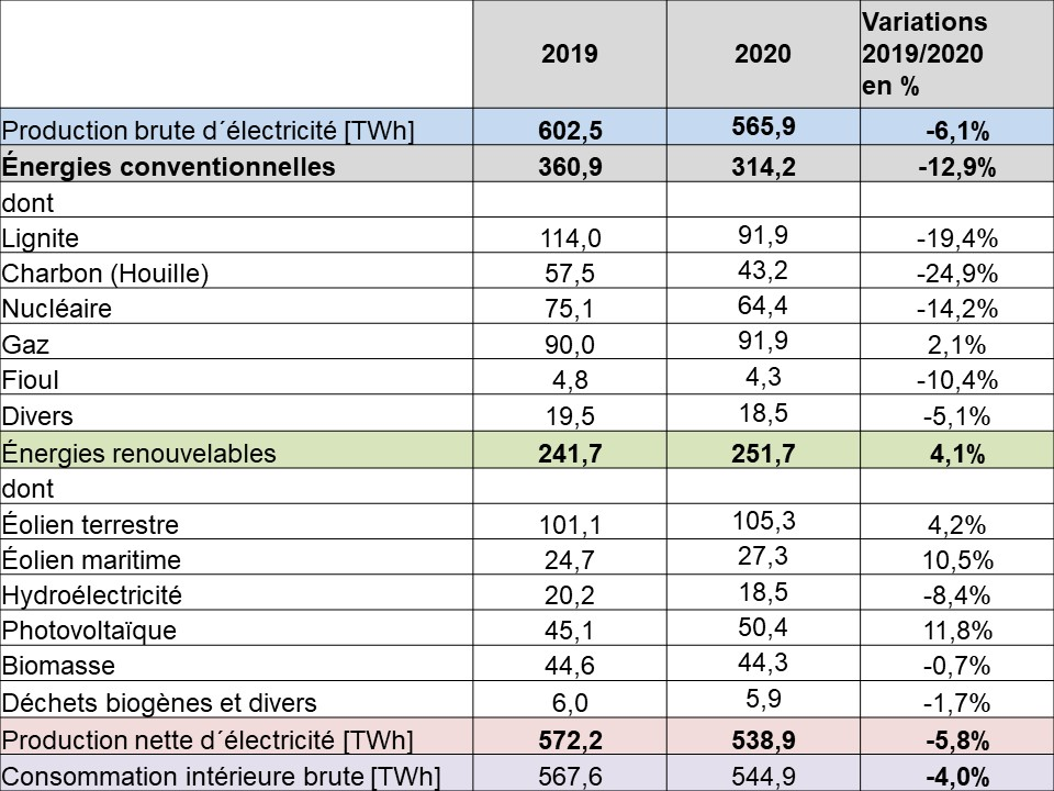 Tableau Production et consommation d´électricité 2019 et 2020
