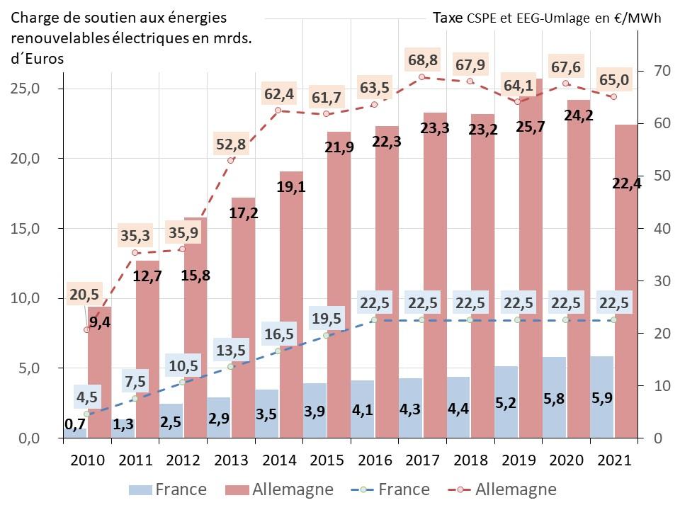 Fig 11 charges de soutien et tarifs 2021