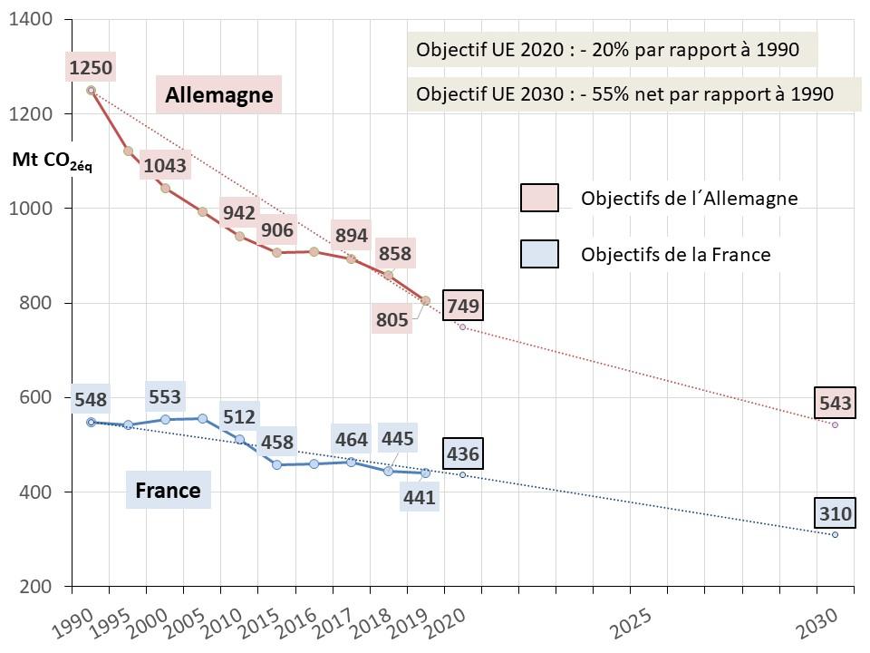 Fig 13 EU 2020_2030 emissions