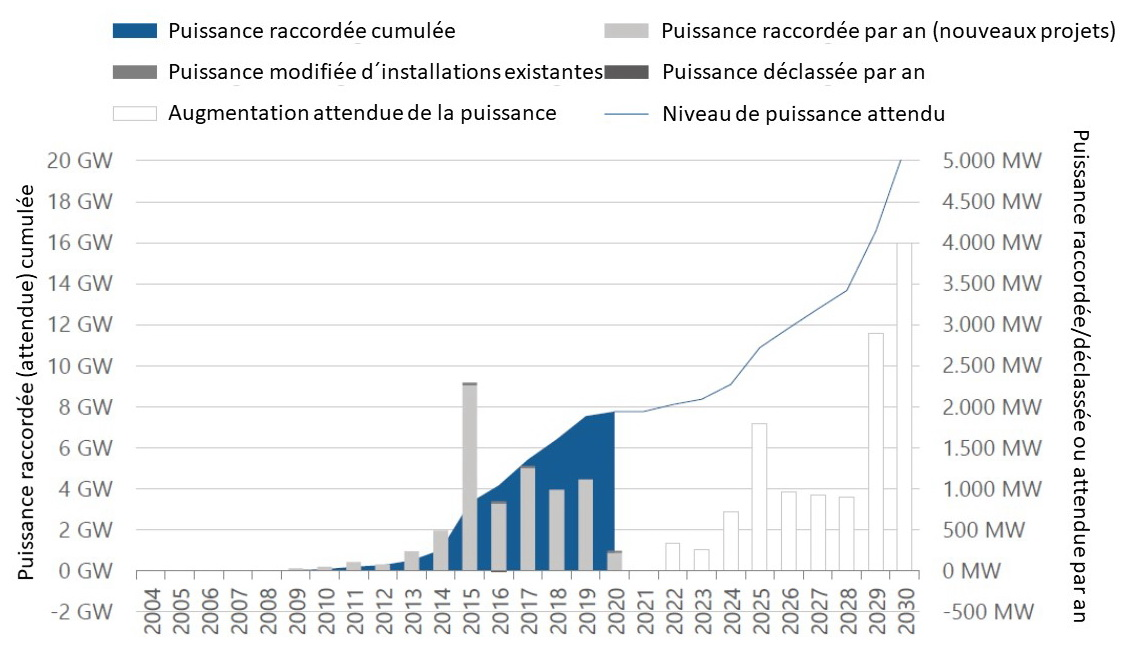 Fig 6 Zubau 2030 offshore