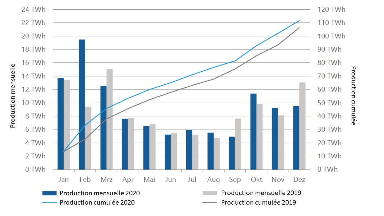 Production Onshore 2020