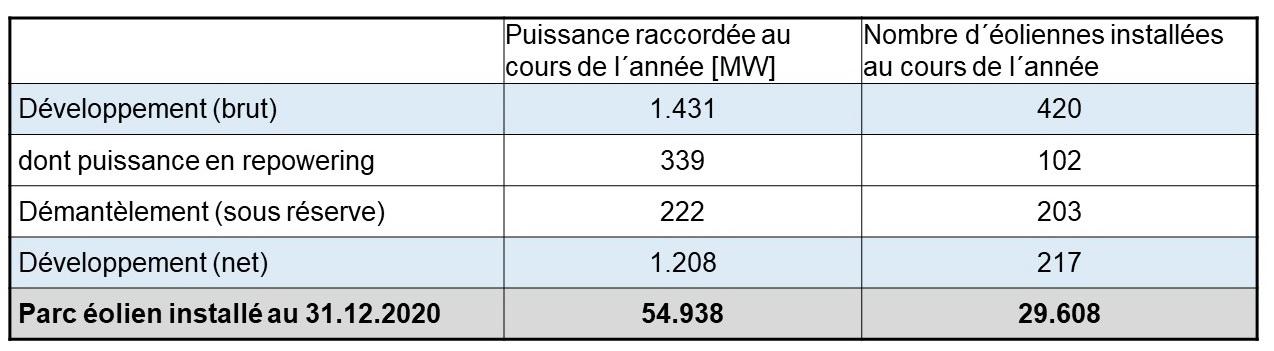 Tab 1 Zubau 2020 Wind Land