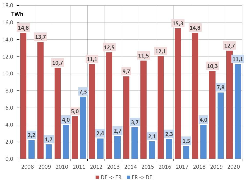 Fig 10 echanges contractuels DE_FR