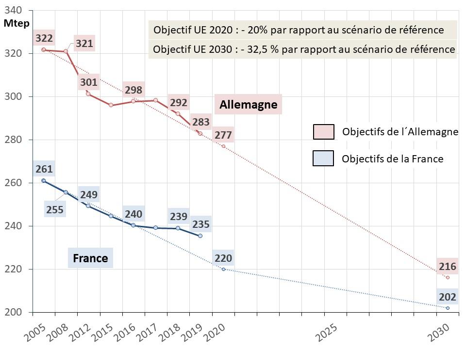 Fig 22 EU 2020_2030_conso energie primaire