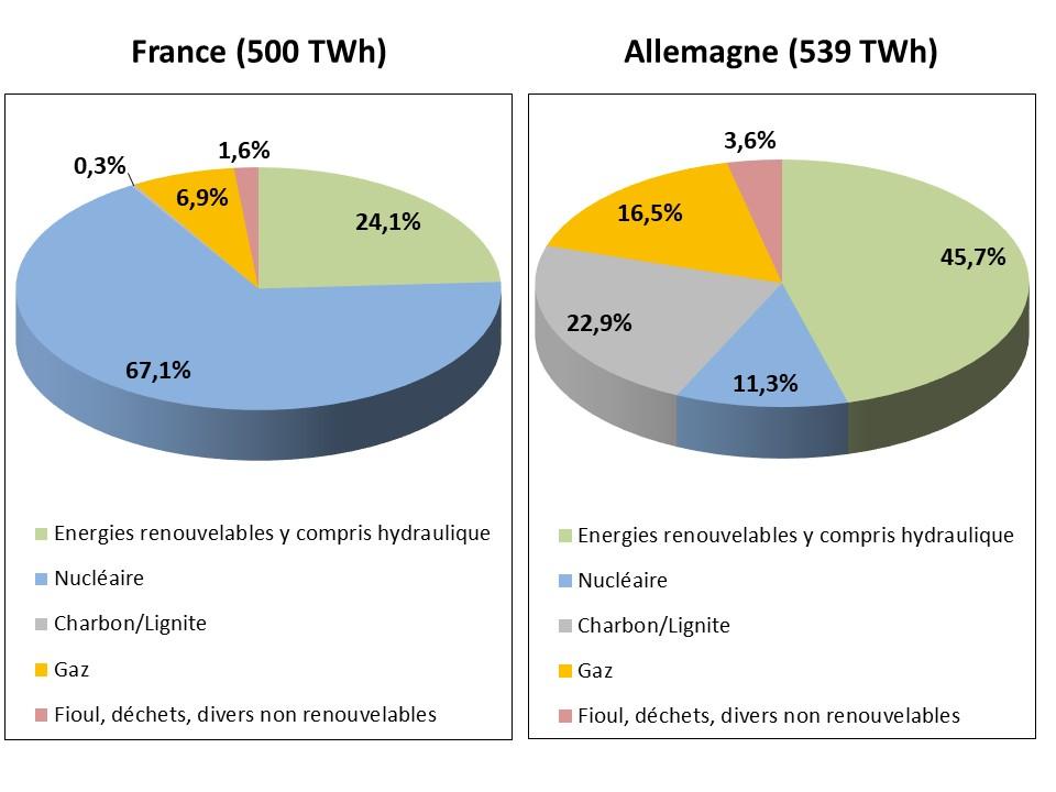 Fig 4_Elec production nette 2020