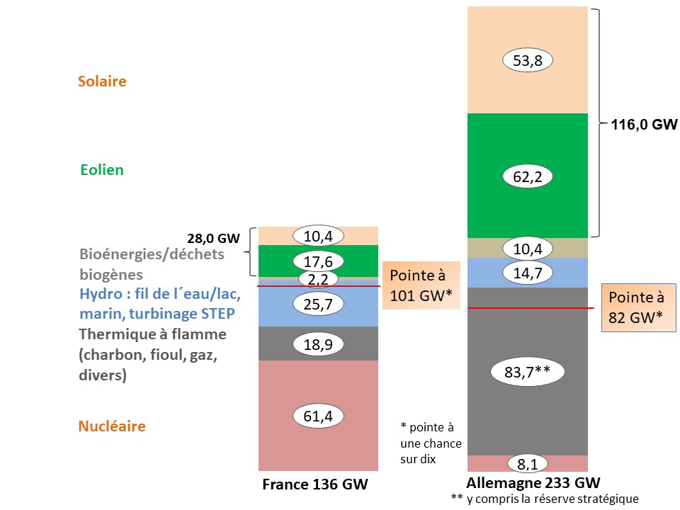 Fig 5_Puissance installee 2020