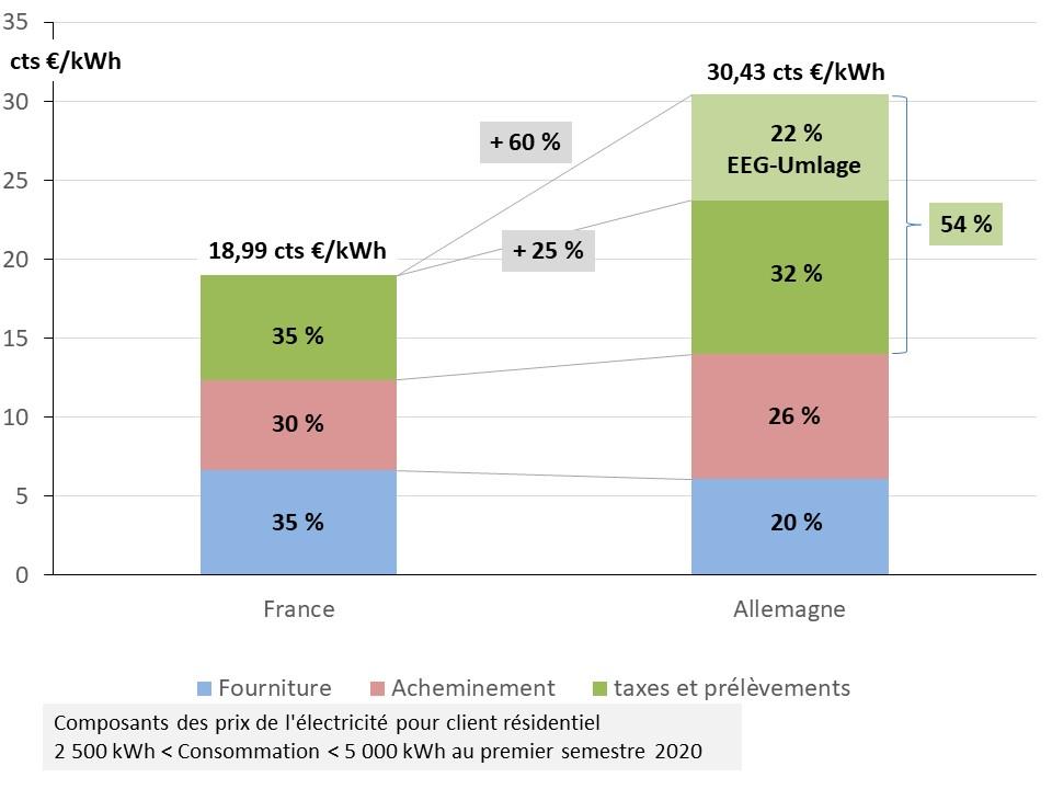 Fig 16 decomposition prix menage France_Allemagne S1 2020