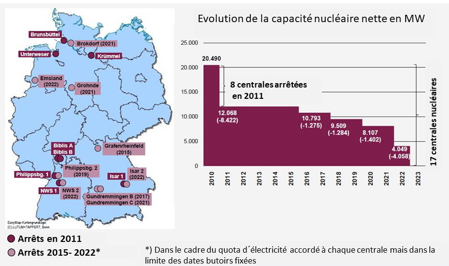 Fig 3 sortie nucleaire